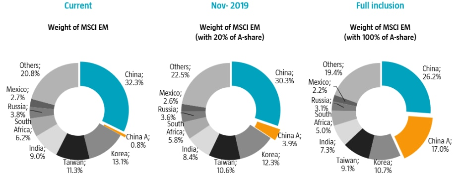 Five reasons for strategic allocation to China A-shares